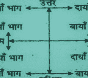 direction reasoning questions in hindi