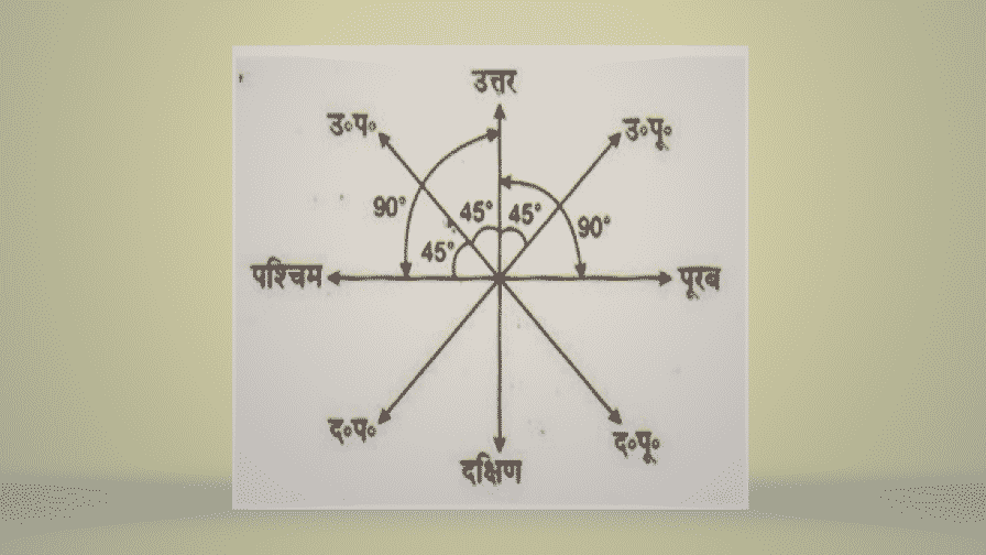 Direction and Distance Questions in Hindi